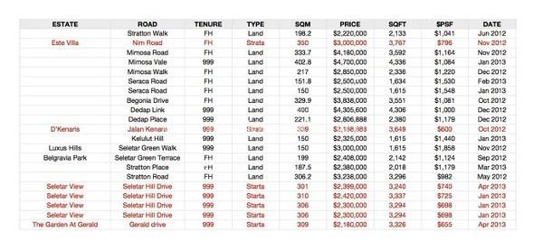 Hotline +65 6100 3515 belgravia-villas-price-comparison